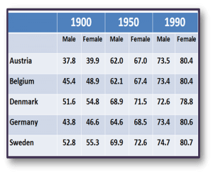 Academic IELTS Task 1 model answer 14 - Life expectancy for males and females